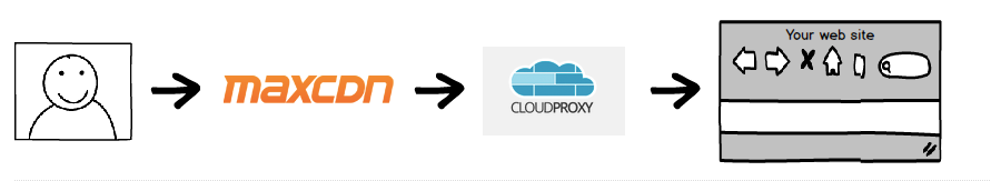use-with-cloudproxy-firewall-1.png