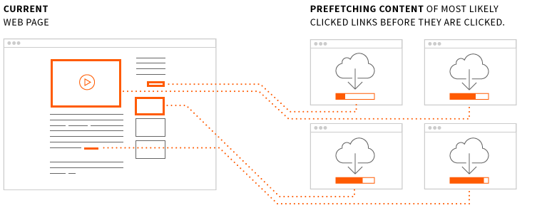 Graphic for prefecthing by MaxCDN.