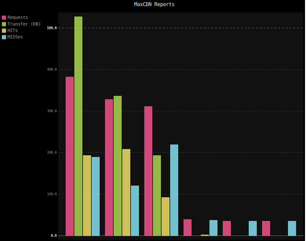 Bar chart visualization of MaxCDN reports for requests, HITs, MISSes, and transfer rate using pygal.