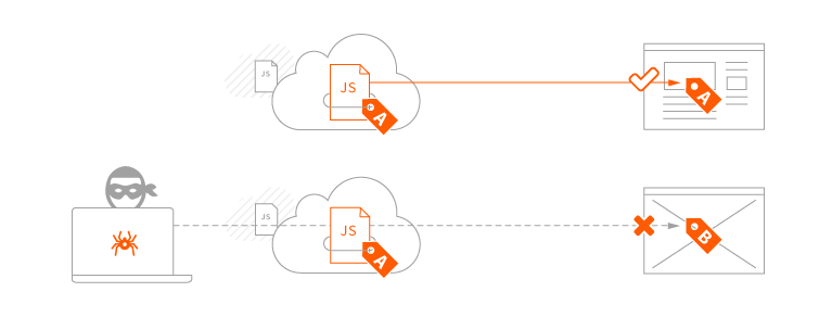 Illustration of how subresource integrity works