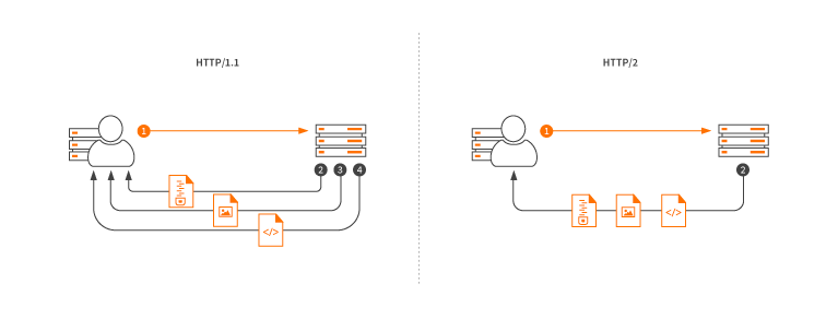 Diagram of how multiplexing works with http2