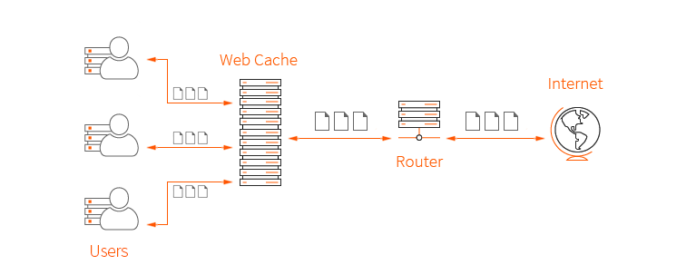Diagram of how a web cache works