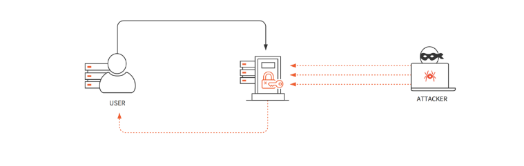 Simple illustration of how a brute force attack works