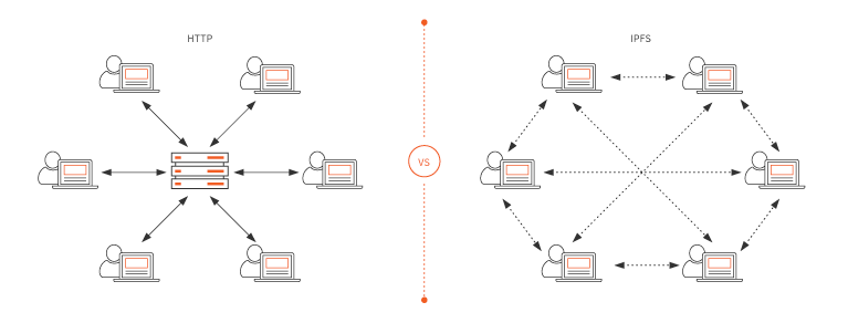 Visual comparison of server-to-client model vs client-to-client model used by IPFS