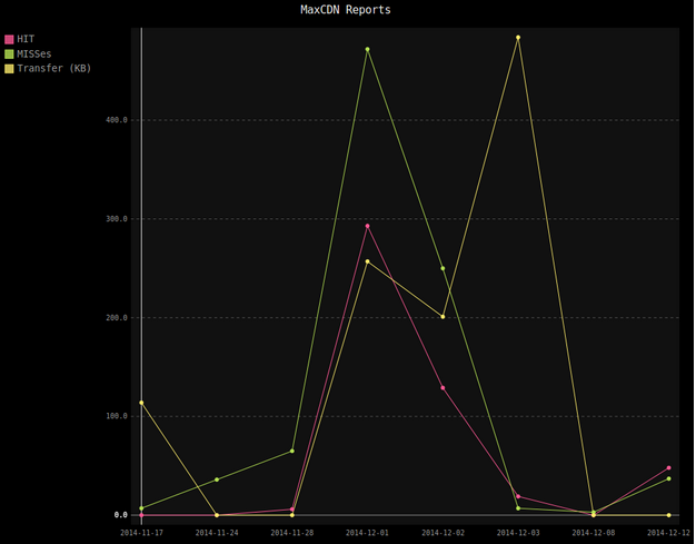 Line chart visualization of MaxCDN reports for HITs, MISSes, and transfer rate using pygal.