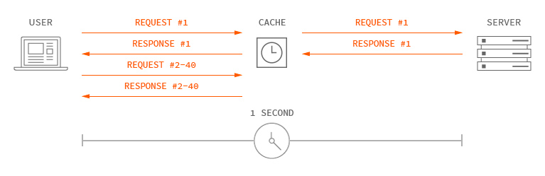 Illustration of how micro-caching works