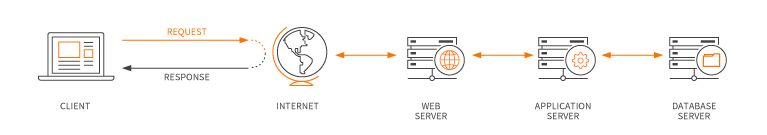 Diagram of how a web application works