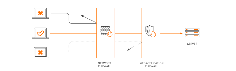 Diagram of how a web application firewall works